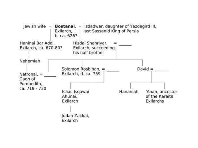 EXILARCH - JewishEncyclopedia.com