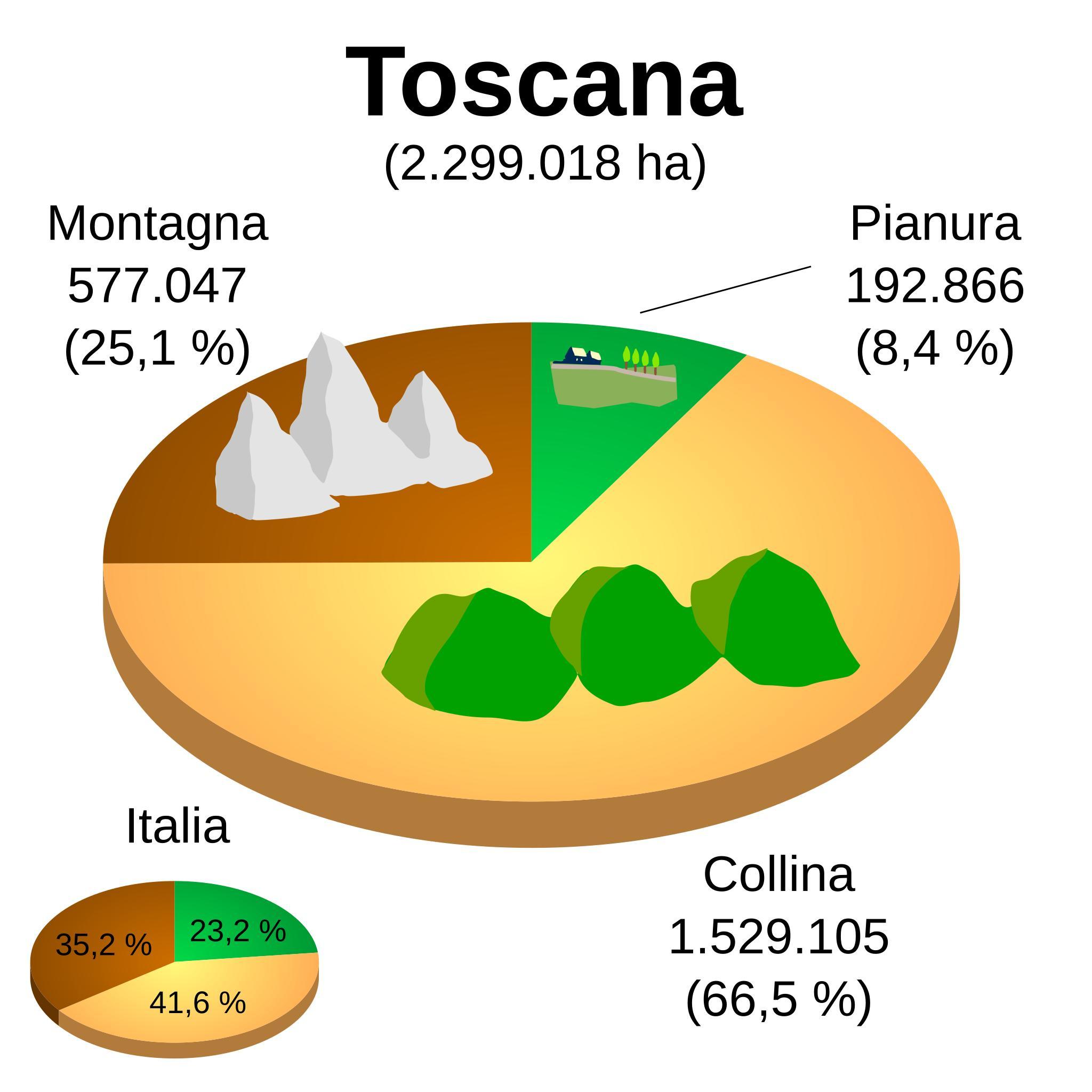 сколько процентов занимают горы